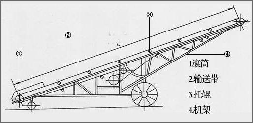 皮带输送机结构原理示意图